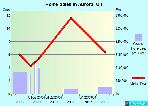 Aurora,UT real estate house value index trend
