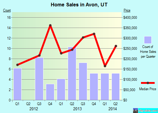 Avon,UT real estate house value index trend