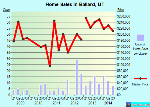 Ballard,UT real estate house value index trend