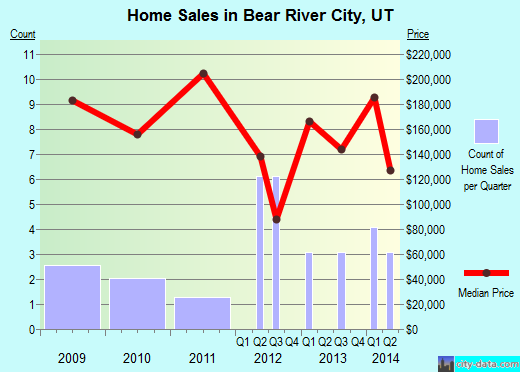 Bear River City,UT real estate house value index trend
