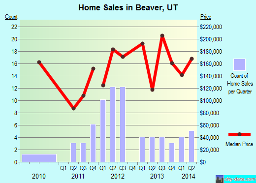 Beaver,UT real estate house value index trend