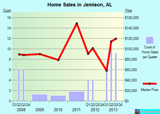 Jemison,AL real estate house value index trend