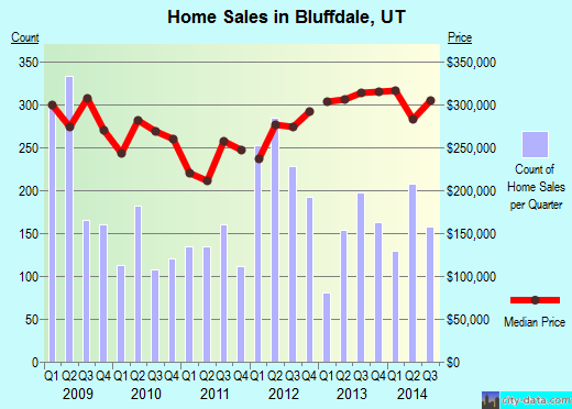 Bluffdale,UT real estate house value index trend