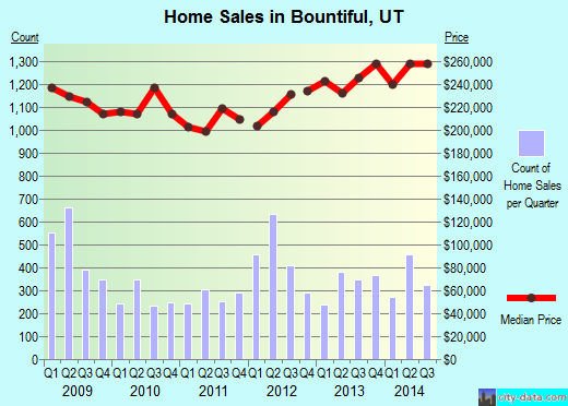 Bountiful, UT index of house prices