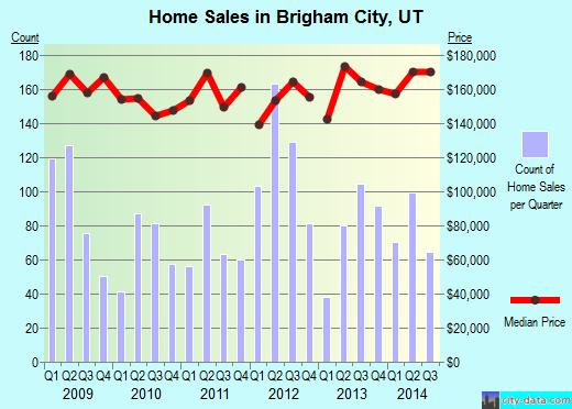 Brigham City,UT real estate house value index trend