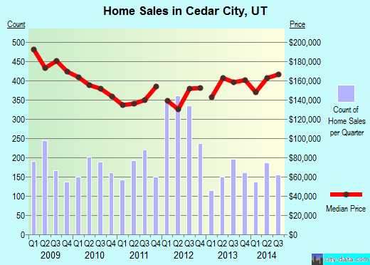 Cedar City,UT real estate house value index trend