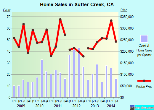 Sutter Creek,CA real estate house value index trend