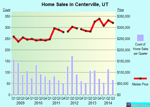 Centerville,UT real estate house value index trend