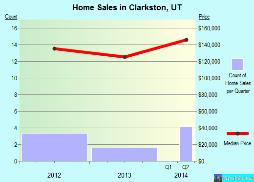 Clarkston,UT real estate house value index trend