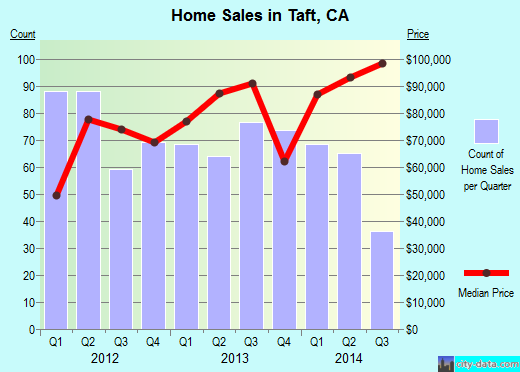 Taft, CA index of house prices