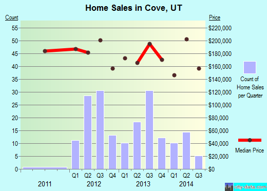 Cove,UT real estate house value index trend