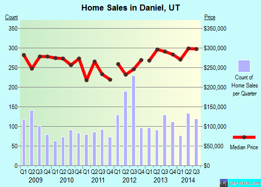 Daniel,UT real estate house value index trend