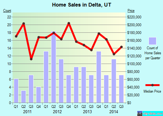 Delta,UT real estate house value index trend