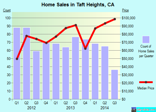 Taft Heights,CA real estate house value index trend