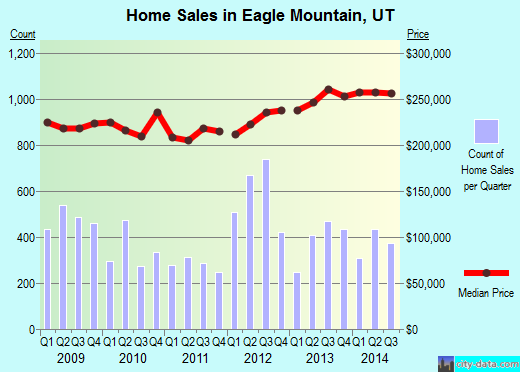 Eagle Mountain,UT real estate house value index trend