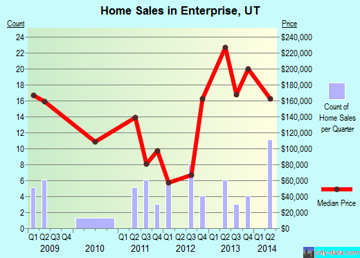 Enterprise,UT real estate house value index trend