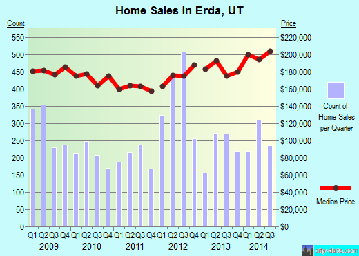 Erda,UT real estate house value index trend