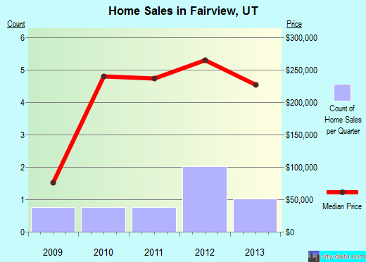 Fairview,UT real estate house value index trend
