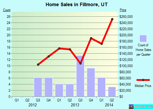 Fillmore,UT real estate house value index trend