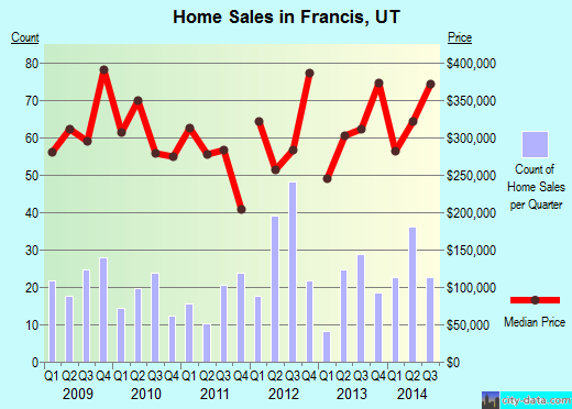 Francis,UT real estate house value index trend