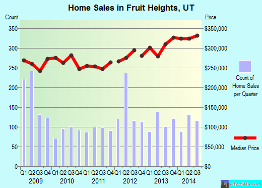 Fruit Heights,UT real estate house value index trend