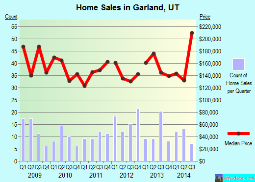 Garland,UT real estate house value index trend