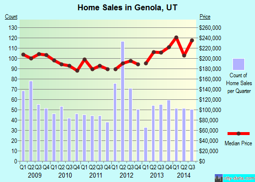 Genola,UT real estate house value index trend