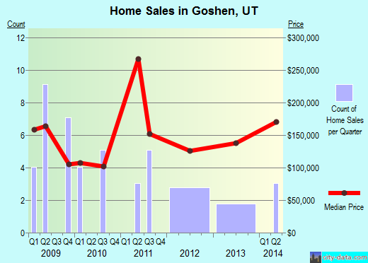Goshen,UT real estate house value index trend
