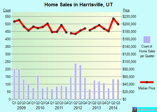 Harrisville,UT real estate house value index trend