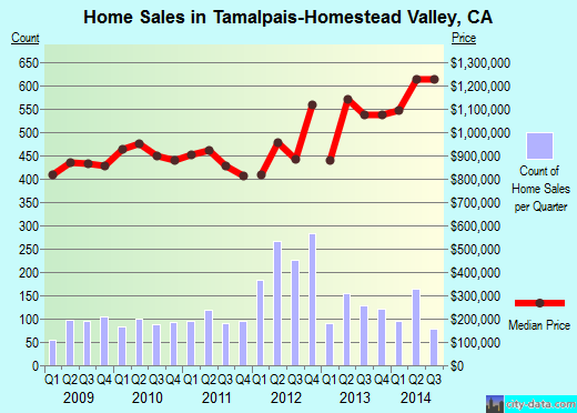 Tamalpais-Homestead Valley,CA real estate house value index trend