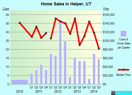 Helper,UT real estate house value index trend