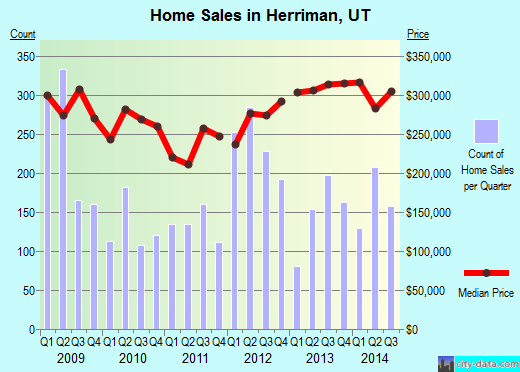 Herriman,UT real estate house value index trend