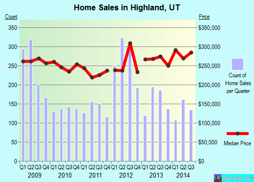 Highland,UT real estate house value index trend