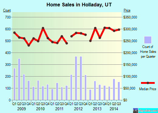 Holladay,UT real estate house value index trend