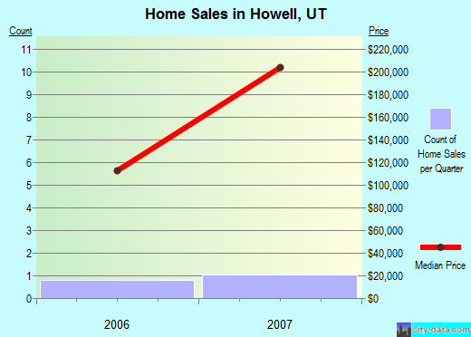 Howell,UT real estate house value index trend