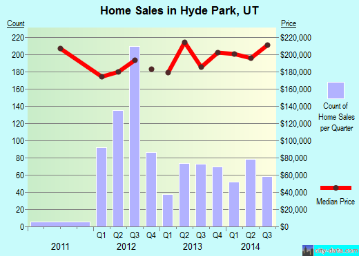 Hyde Park,UT real estate house value index trend