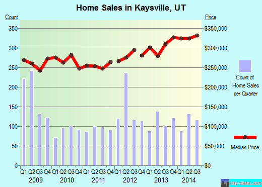 Kaysville,UT real estate house value index trend