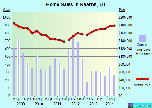 Kearns,UT real estate house value index trend