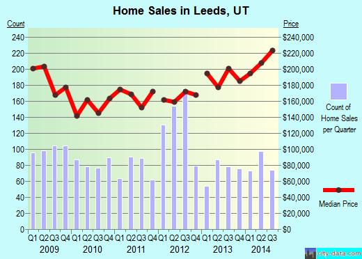 Leeds,UT real estate house value index trend