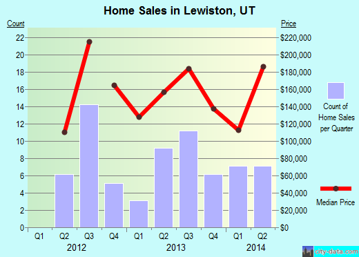 Lewiston,UT real estate house value index trend