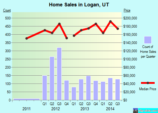 Logan,UT real estate house value index trend