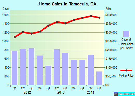 Temecula,CA real estate house value index trend