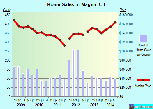 Magna,UT real estate house value index trend