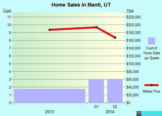 Manti,UT real estate house value index trend