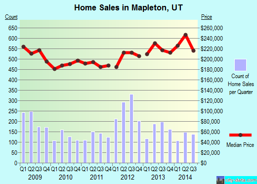 Mapleton,UT real estate house value index trend