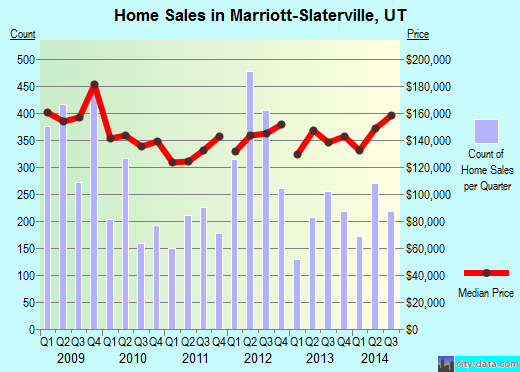 Marriott-Slaterville,UT real estate house value index trend