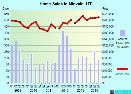 Midvale,UT real estate house value index trend