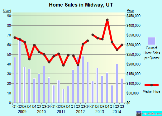 Midway,UT real estate house value index trend