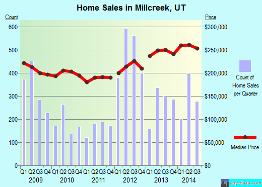 Millcreek,UT real estate house value index trend
