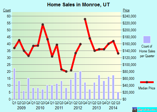 Monroe,UT real estate house value index trend